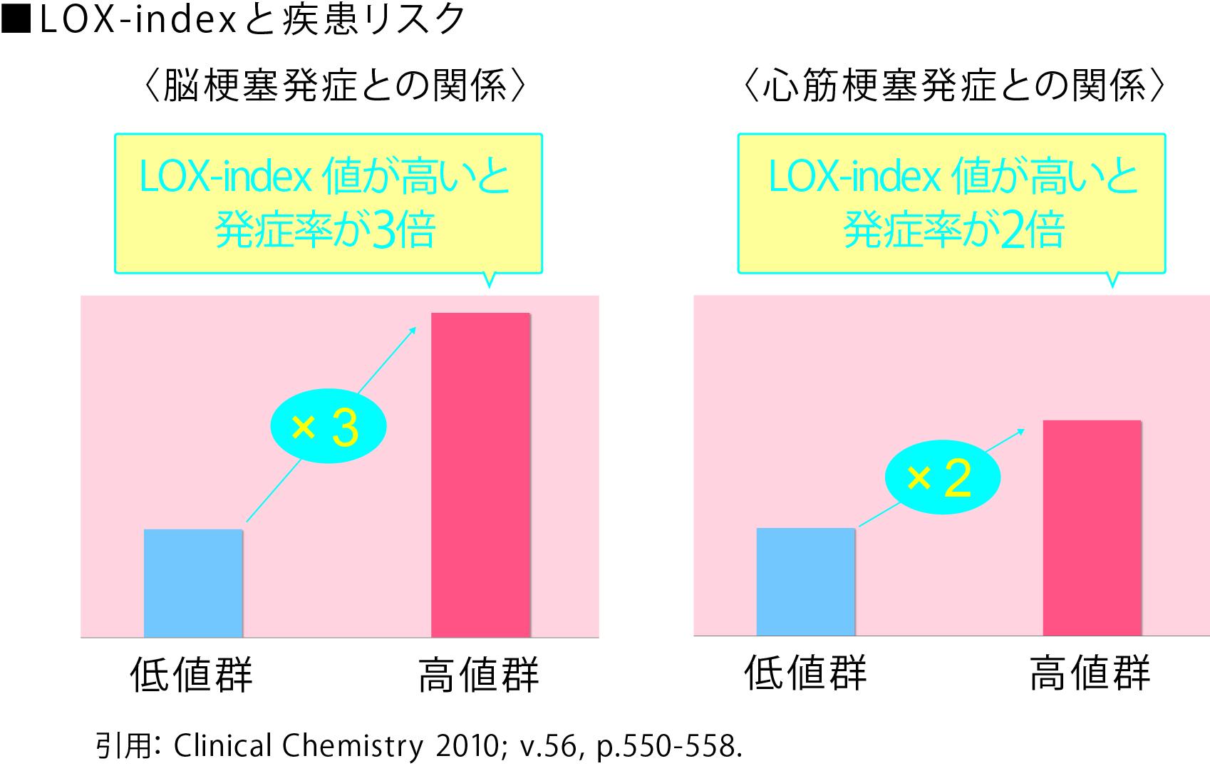 LOX-index 発症率1