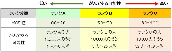 AICS®の検査結果(AICS値とランク)
